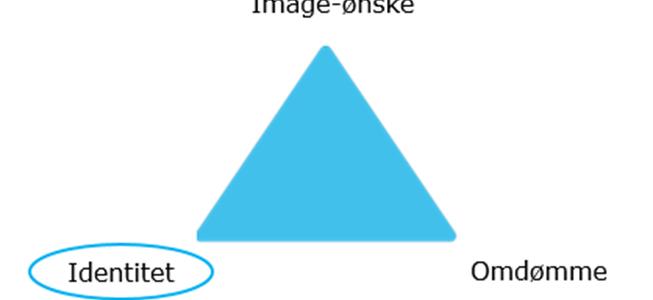 Virksomhedens identitet – og ejerens – påvirker kommunikation og markedsføring